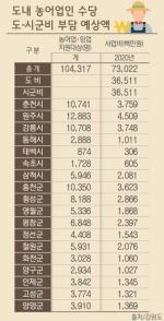 농어업인 수당 730억원 지원