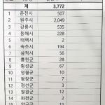 강원도 신천지 교육생 3772명 명단 추가 수령…긴급 조사 착수