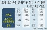 소상공업체 3679곳 긴급자금 노크…실업자도 '봇물'