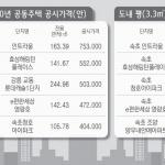 2년 연속 하락 속, 동해안 상위 5곳 '싹쓸이'