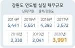 도, 긴급재난지원금 지방채 발행 검토 '재정난 현실화'