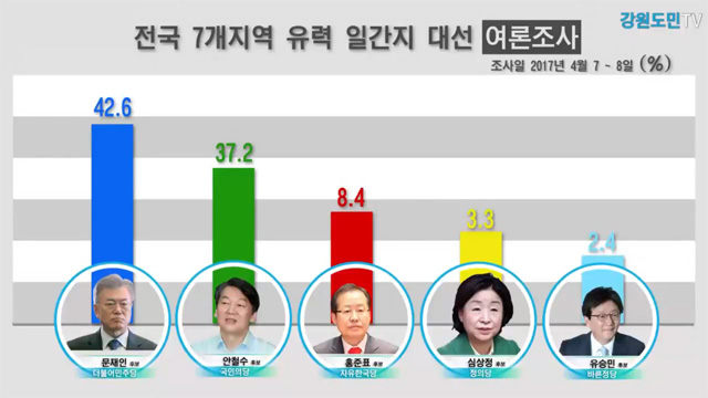 전국 7개 지역일간지 대선후보 여론조사
