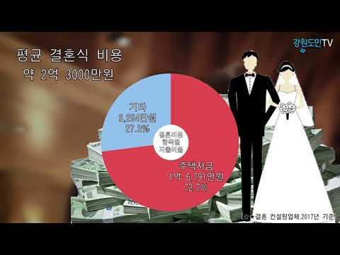 """강원도 청년들 """"결혼 안해요""""…혼인율 하락"""
