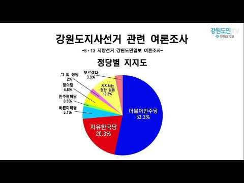 [여론조사]도지사 후보 '최문순' 교육감 후보 '민병희' 1위